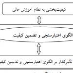 دانلود مقاله طراحی الگوی اعتبارسنجی و تضمين کيفيت برای نظام آمـوزش دانشگاه های دولتی