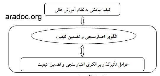 دانلود مقاله طراحی الگوی اعتبارسنجی و تضمین کیفیت برای نظام آمـوزش دانشگاه های دولتی