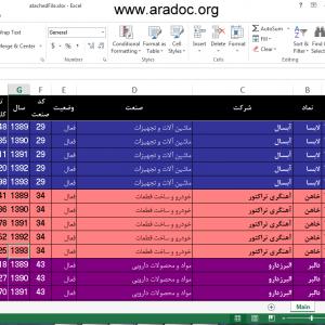 دانلود داده های تعداد کارکنان ۱۶۸ شرکت بورسی طی بازه زمانی ۱۳۸۹ الی ۱۳۹۳