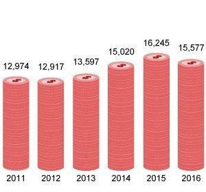 داده های مالی سود سهام قیمت سهام ارزش بازاری شرکتهای بورسی در طی سالهای ۱۳۸۶ تا ۱۳۹۶